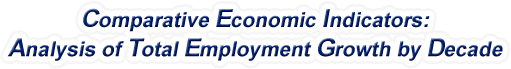 Arizona - Analysis of Total Employment Growth by Decade, 1970-2016