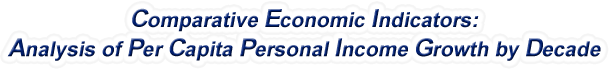Arizona - Analysis of Per Capita Personal Income Growth by Decade, 1970-2017