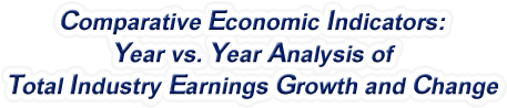 Arizona - Year vs. Year Analysis of Total Industry Earnings Growth and Change, 1969-2017