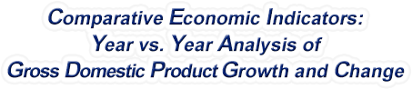 Arizona - Year vs. Year Analysis of Gross Domestic Product Growth and Change, 1969-2019