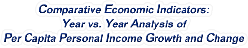 Arizona - Year vs. Year Analysis of Per Capita Personal Income Growth and Change, 1969-2015