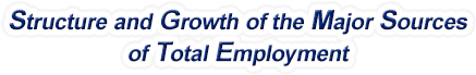 Arizona Structure & Growth of the Major Sources of Total Employment